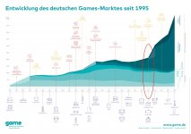 210319_GME_Zeitstrahl_Entwicklung_Games-Markt_A2-scaled-pc-games.jpg